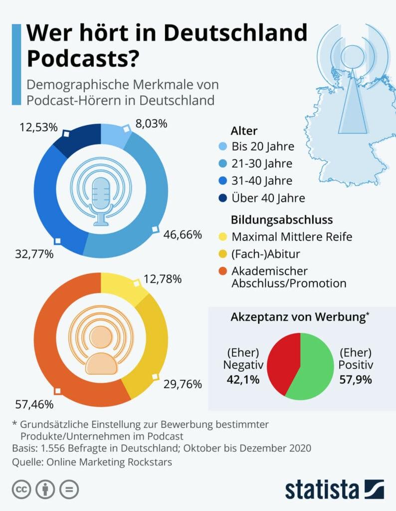 Podcasts in Deutschland ©Statista 2021