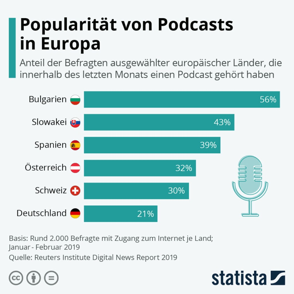 Podcasts in Europa ©Statista 2021