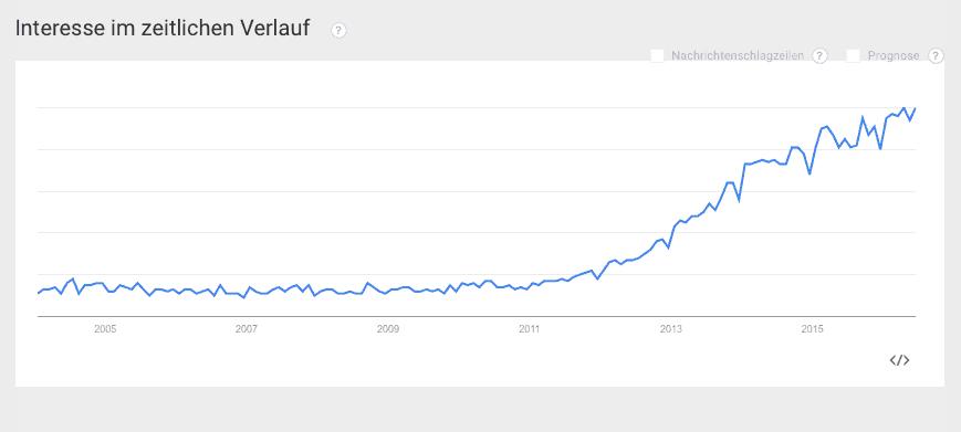 google-trend-interesse