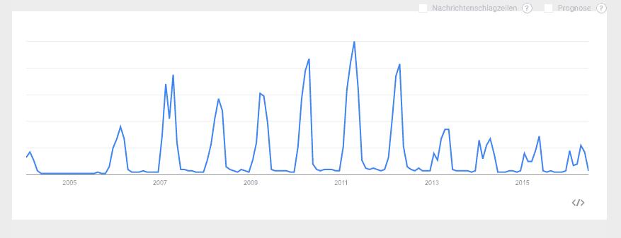 google-trend2