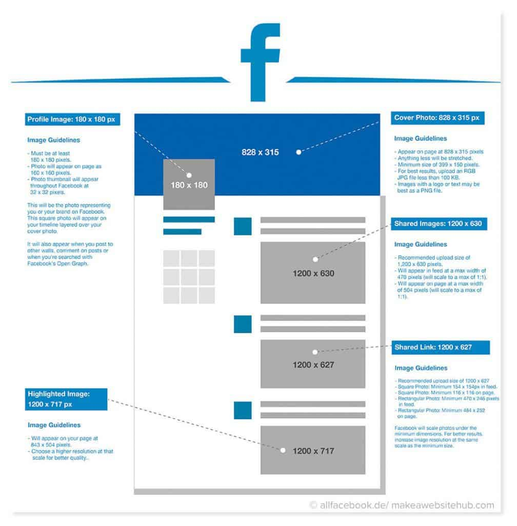 So nutzen Sie Facebook, um Ihre Inhalte bekannt zu machen