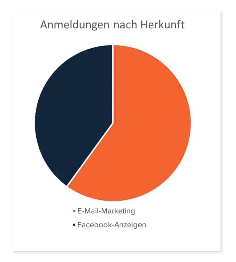 Werbung bei Facebook