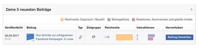 Facebook Statistik für die neuesten fünf Beiträge.