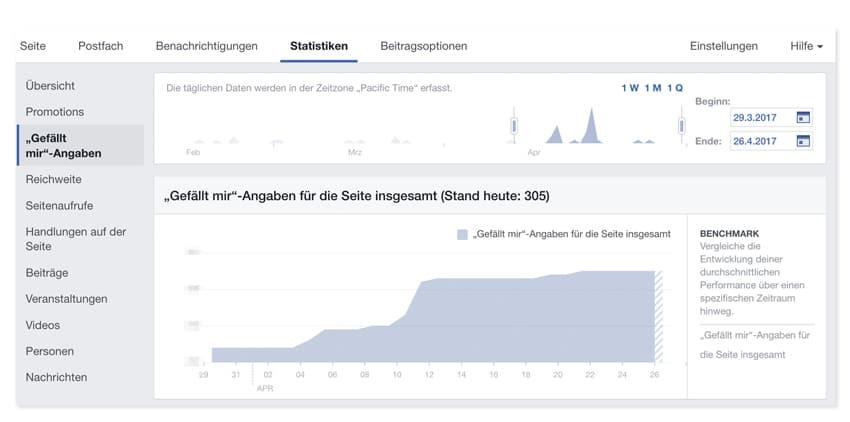 """Anzahl der """"Gefällt mir""""-Angaben im zeitlichen Verlauf. (Facebook-Statistik)"""