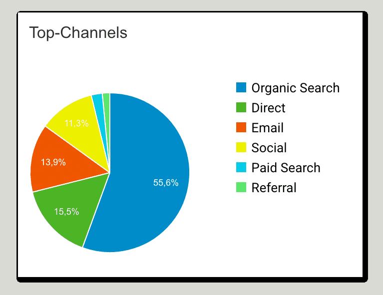 """Die Übersicht """"Top-Channels"""""""