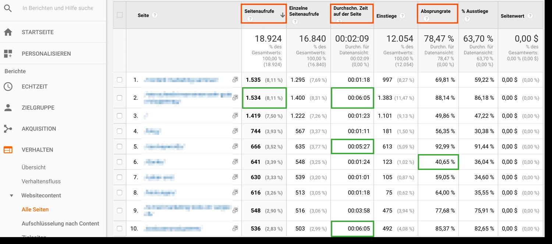In der Seitenübersicht sehen Sie, auf welchen Seiten sich Besucher am längsten aufgehalten haben, wie viele Seitenaufrufe es gab und wie hoch die Absprungrate ist.