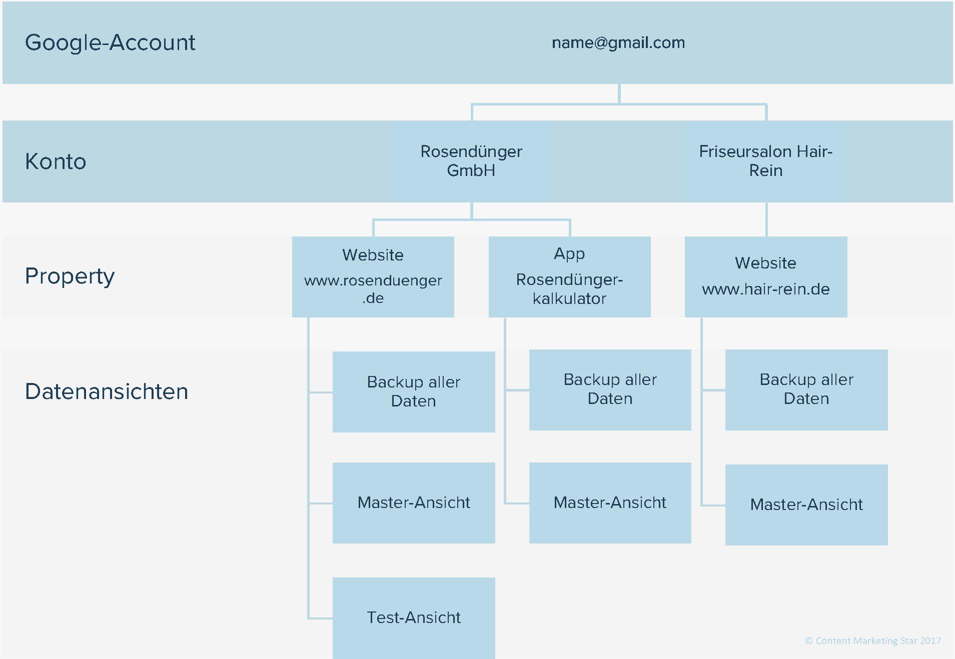 Beispielhafter Aufbau eines Google-Analytics-Accounts mit verschiedenen Webseiten