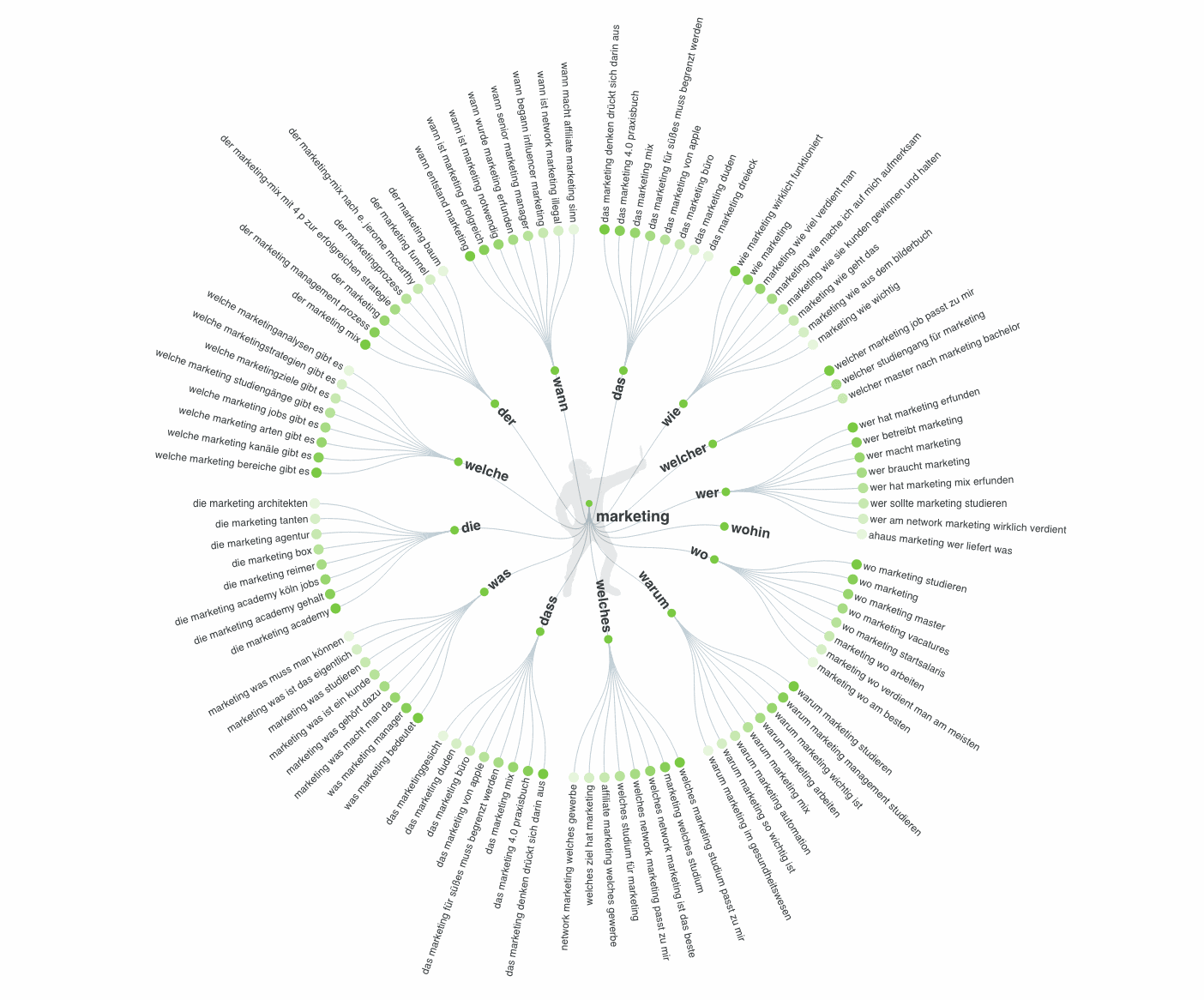 """Mindmap von Answerthepublic zum Begriff """"Marketing"""""""