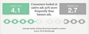 Statistischer Vergleich Native Ads und Banner-Anzeigen, © sharethrough