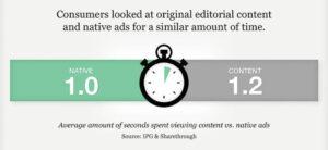 Statistischer Vergleich Native Ads und Editorial Content, © sharethrough